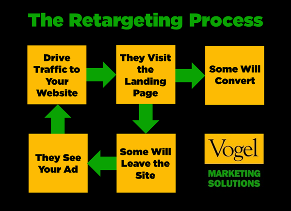 the retargeting process